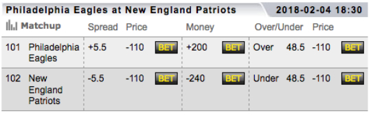 New England Patriots Vegas Super Bowl Odds Preview