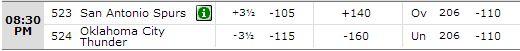 Spurs vs Thunder Game Six